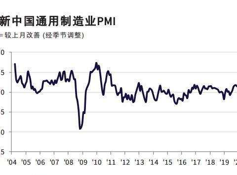 中国5月财新制造业PMI 50.7 创三个月新高