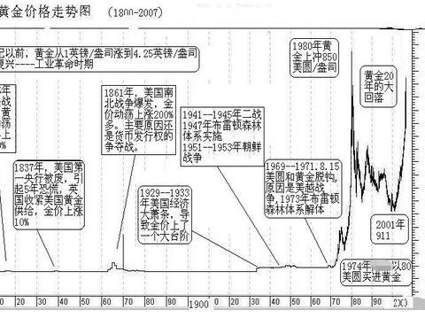 张尧浠:黄金的价格历史进程及长期展望