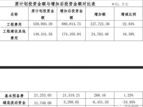 泸州老窖技改投资额度升至88.77亿,因规模扩张、难度大于预计!