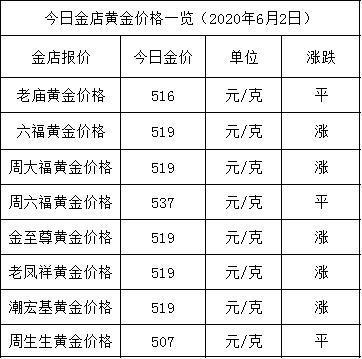 今日金店黄金报价汇总(2020年6月2日)
