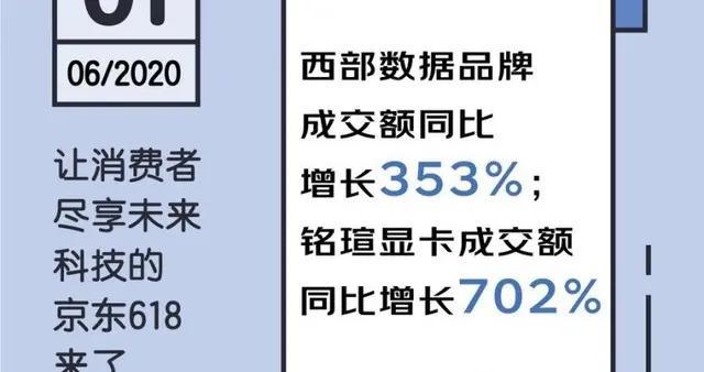 """6月2日京东618各大品牌再续激烈""""交锋""""华为拿下轻薄本2榜头筹"""