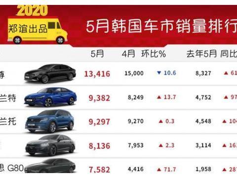 《韩系动向116》捷尼赛思G80销量进入前五,韩系豪华本土崛起!