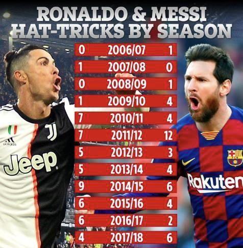 帽子戏法次数比照,C罗总数多一点,梅西单赛季次数更多