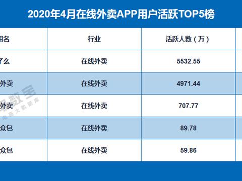 《4月在线外卖APP用户活跃榜》:饿了么 美团外卖 百度外卖前三