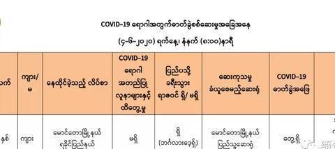 缅甸今早新增1例;木姐确诊患者最新行程曝光