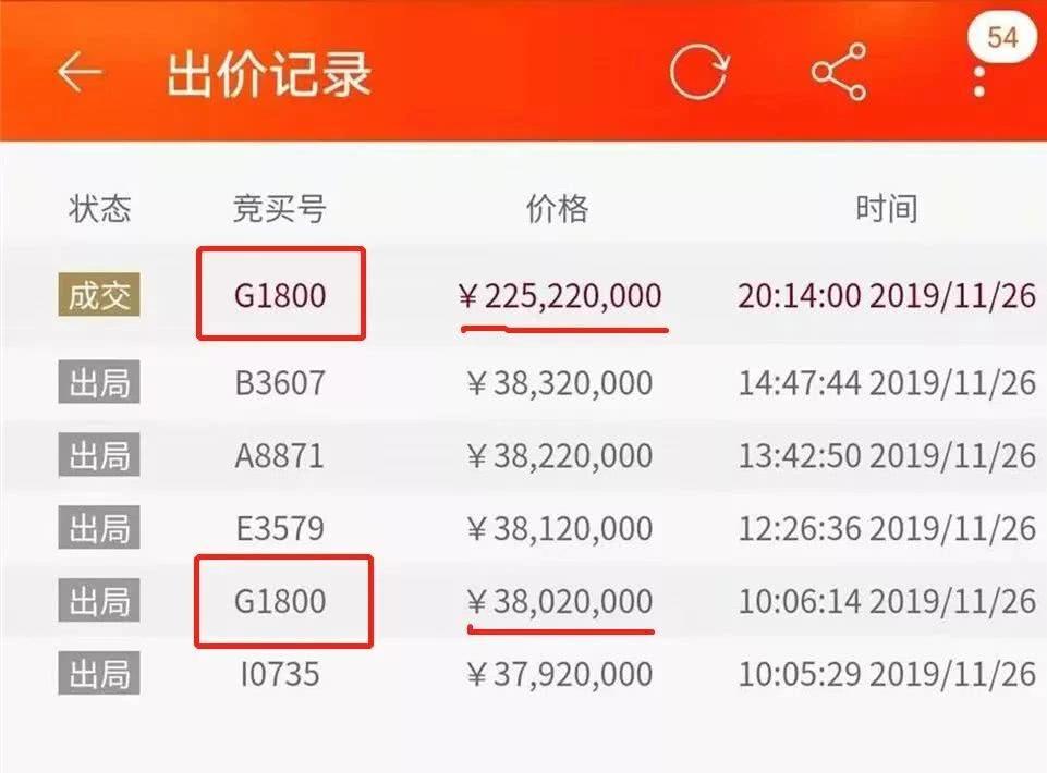 法拍出价手误多打一个0,直接多出了1.49亿!竟然还有人跟了!?