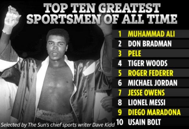 英媒评史上最巨大10名运动员:无亚洲人,无C罗,无詹姆斯