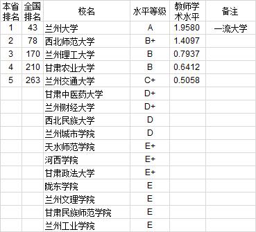 武书连2020中国大学教师学术水平排行榜:西北地区