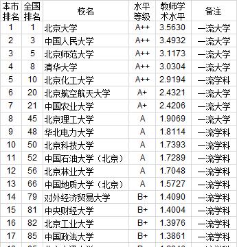 武书连2020中国大学教师学术水平排行榜:华北地区