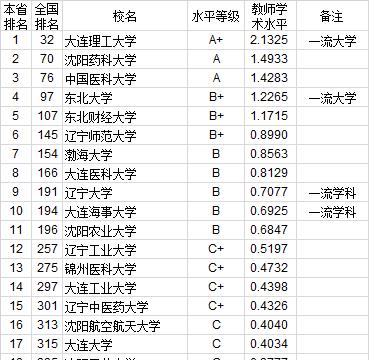 武书连2020中国大学教师学术水平排行榜:东北地区