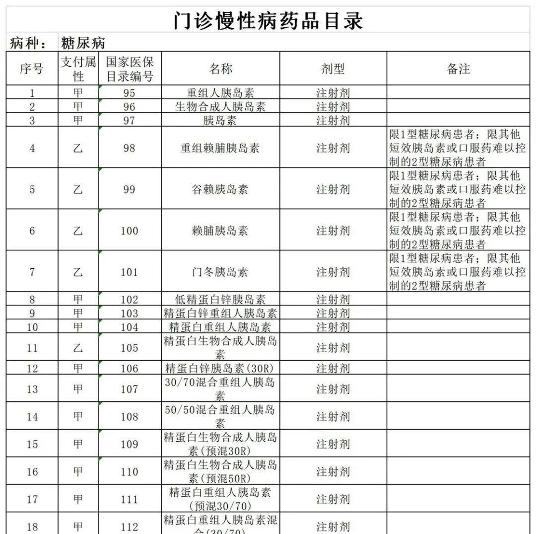 邯郸调整基本医疗保险门诊慢性病药品目录!