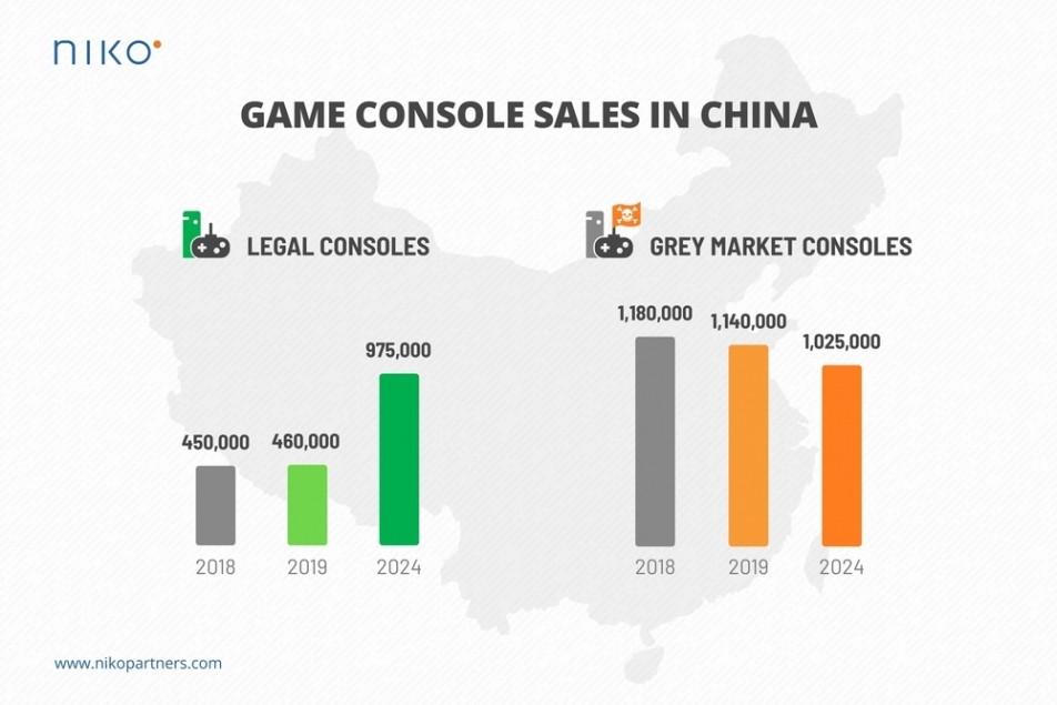 中国游戏市场报告:2019年中国有6.85亿玩家 1100万为主机玩家