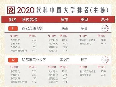 985综合类大学:四川大学VS东南大学,哪一所实力更强?
