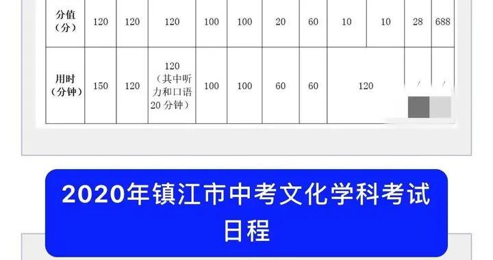 赴湖北医务人员子女加10分投档 镇江市中考与高中招生工作方案发布,中考升学总分为688分