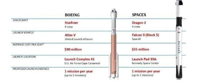 美国SpaceX发射龙2载人飞船,简单聊下美国发射成本下降的问题 | 宁南山