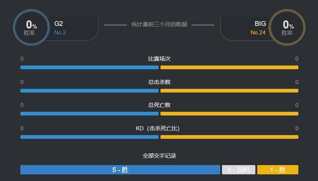 Dreamhack大师赛:G2与BIG总决赛来袭,BIG能否雄起?就看它