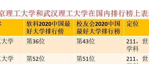 南京理工大学和武汉理工大学在最新排行榜上表现,谁更厉害?