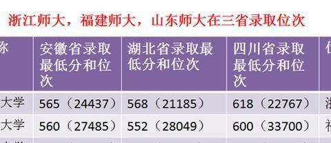 浙江师范大学、山东师范大学和福建师范大学怎么选?最新排名来了