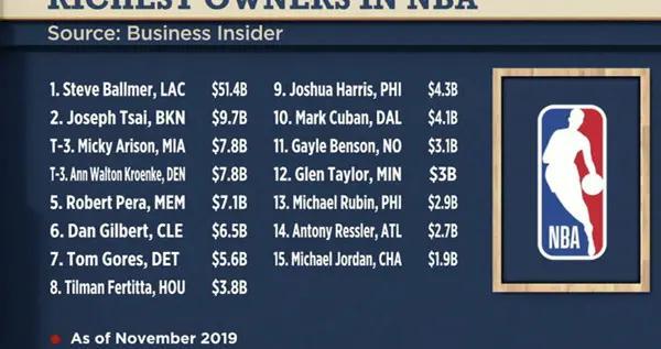 鲍尔默身价高达514亿美元,碾压NBA其他老板