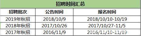 2021广西人民银行统招时间及报考流程