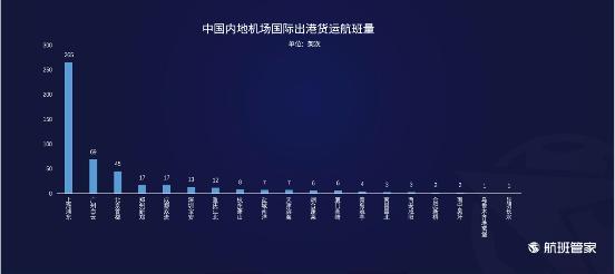 航班管家发布《6.15-6.21民航运行周报》