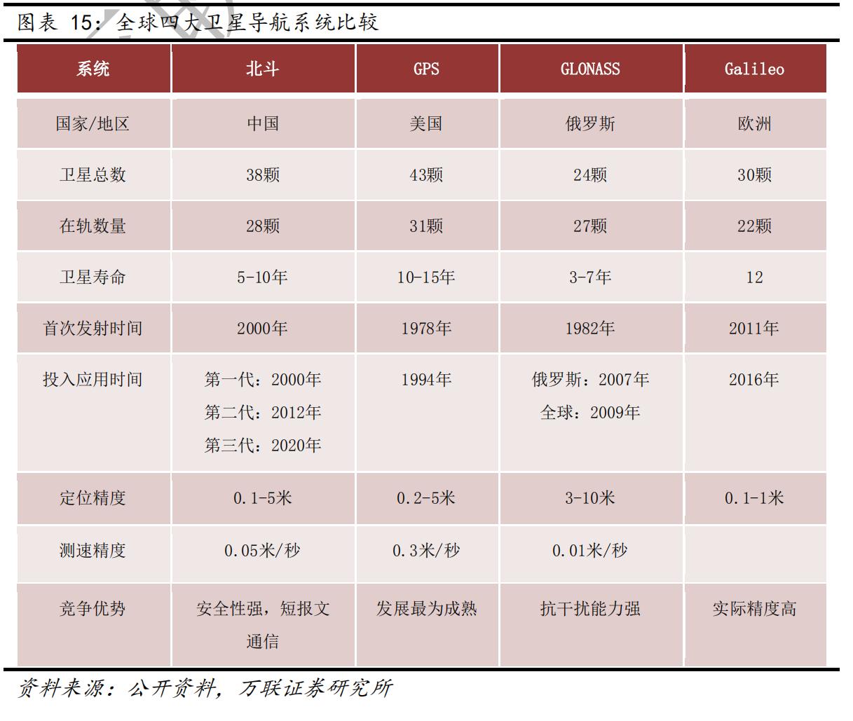 天富官网,三号完成天富官网组网卫星导航产业蓝图片