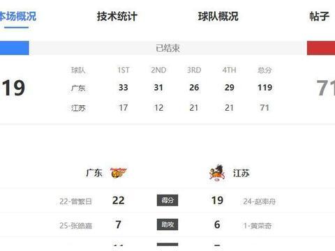 半场结束64:29,广东队面对苏州肯帝亚再造一次48分惨案
