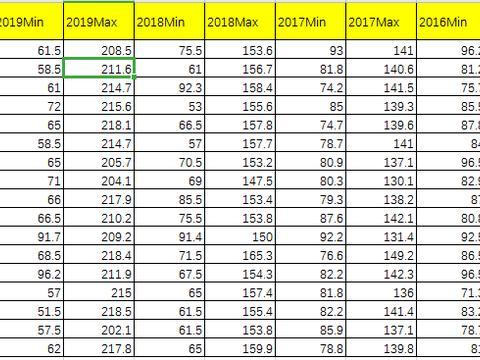 2020湖北省考报考分析:近4年各地市进面分数线!