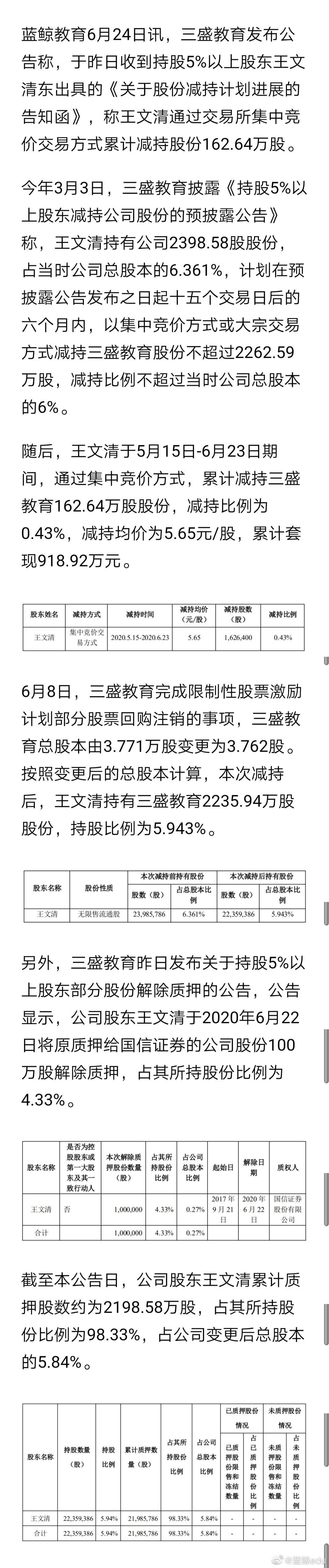三盛教育:股东王文清减持162万股……
