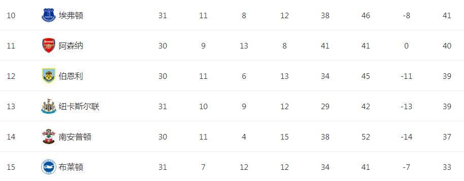 1-0,足坛20冠名帅降服英超:半程接手保级队,现在反超阿森纳!