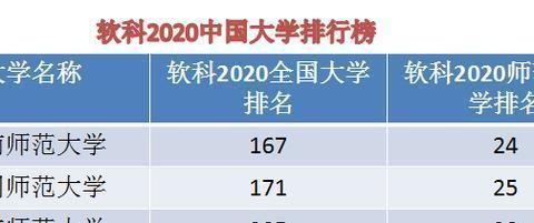 云南师范大学、四川师范大学和重庆师范大学对比,最新排位来了!