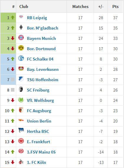 德甲上半程17轮过后,沙尔克04与多特蒙德同积30分……