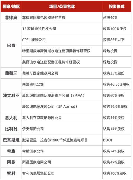 《科技日报》:投资运营9国骨干能源网全盈利中国国家电网照亮世界1/4家庭
