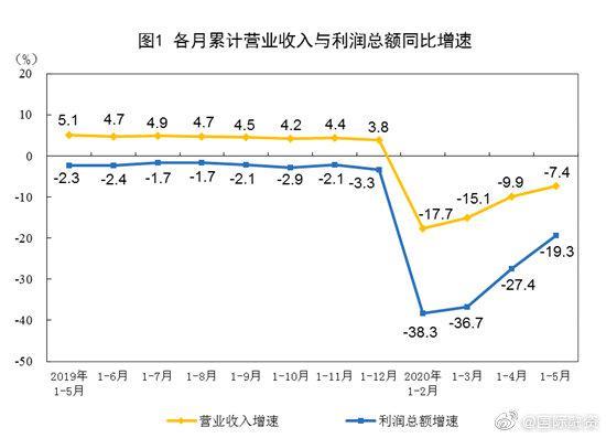国家统计局:1-5月份全国规模以上工业企业利润下降19.3%