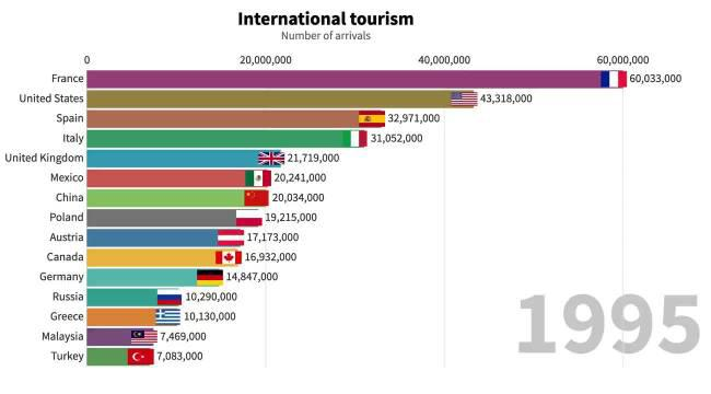 世界各国每年接待国际游客数量演变