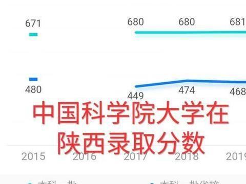 中国科学院大学高考录取分析,院士人数第一,敢抢清华北大生源