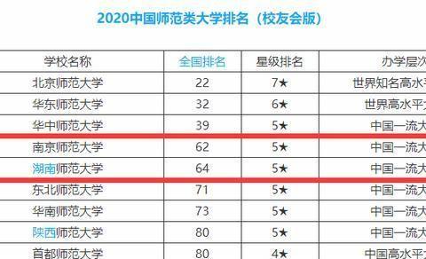 师范类大学:南京师范大学第4,湖南师范大学第5,分数线差距大