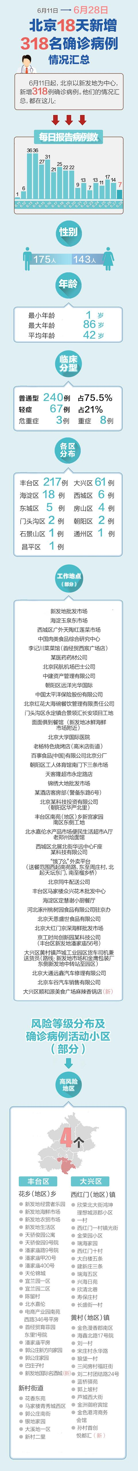 【天富官网】览|3天富官网18例确诊病图片