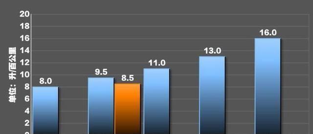 深度评测:荣威rx5plus油耗到底怎么样?