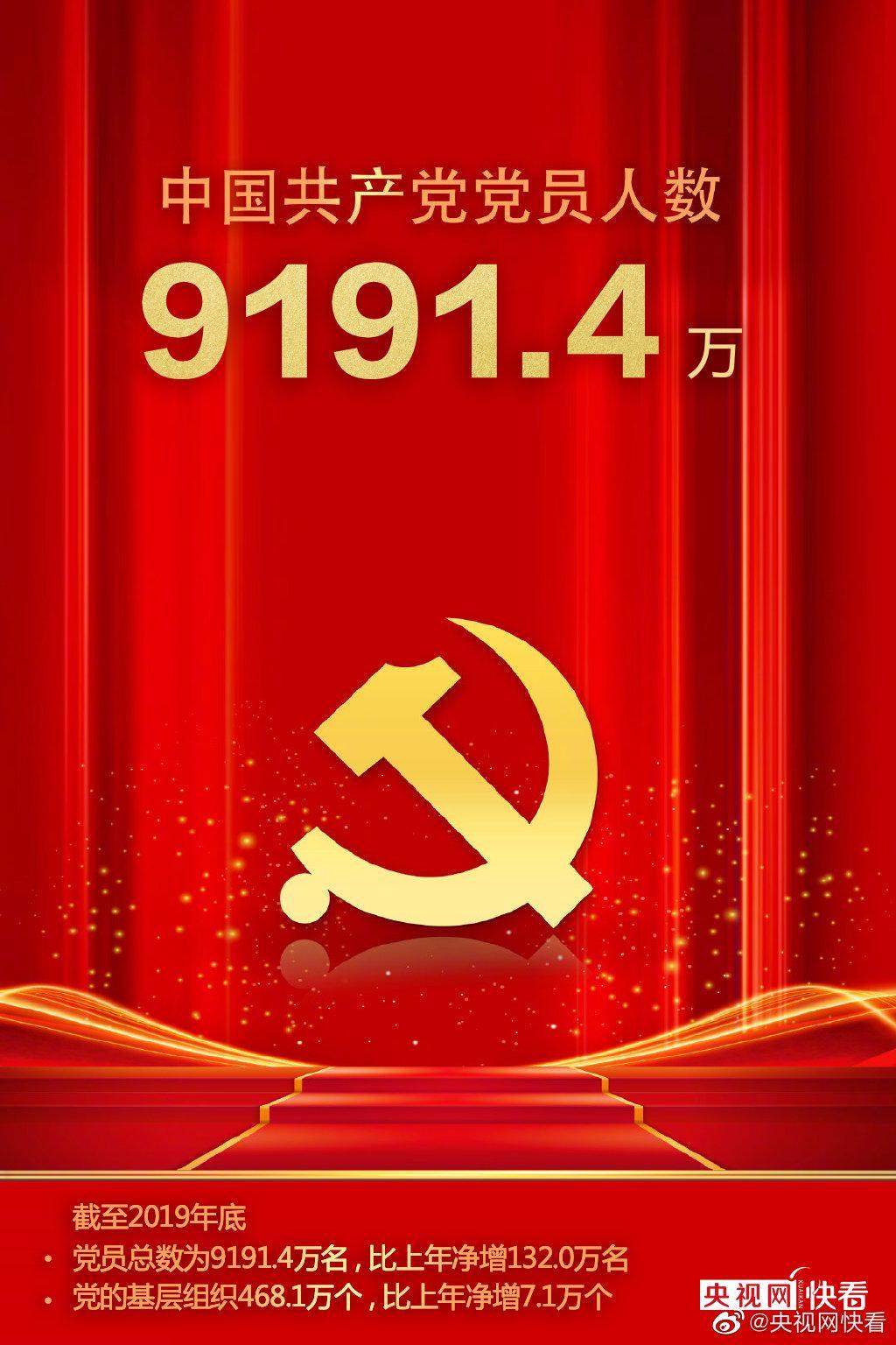 最新数字!中国共产党党员总数9191.4万