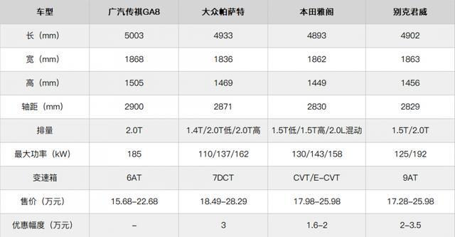 定价很自信,全新传祺GA8是国产高端破局者吗?