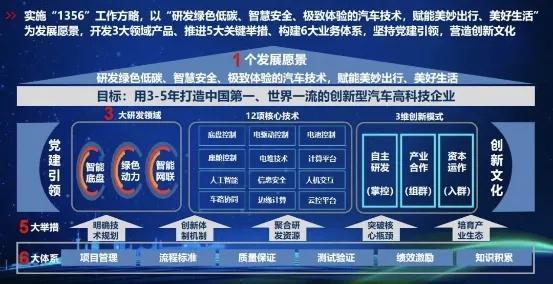 三大汽车央企结盟 T3科技平台诞生