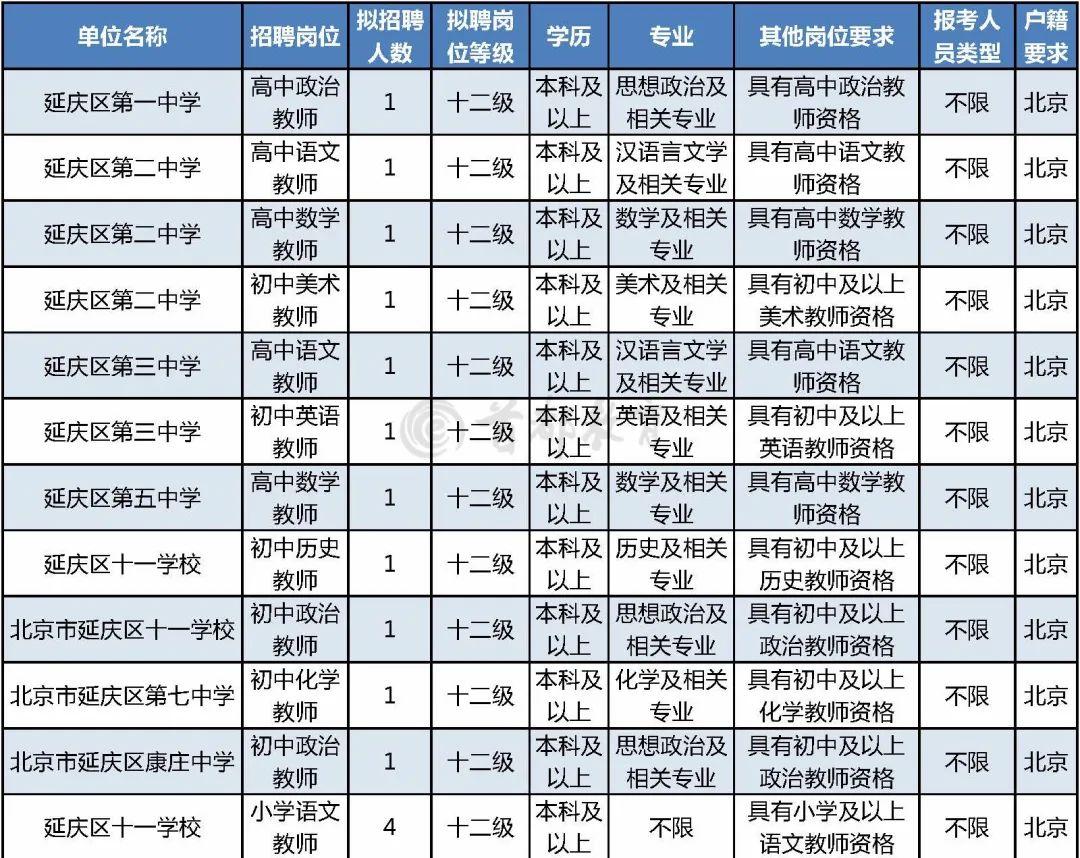 延庆区教委所属事业单位2020年公开招聘55名教师