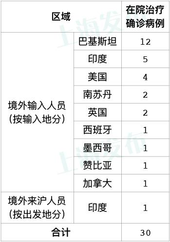 上海新增3例