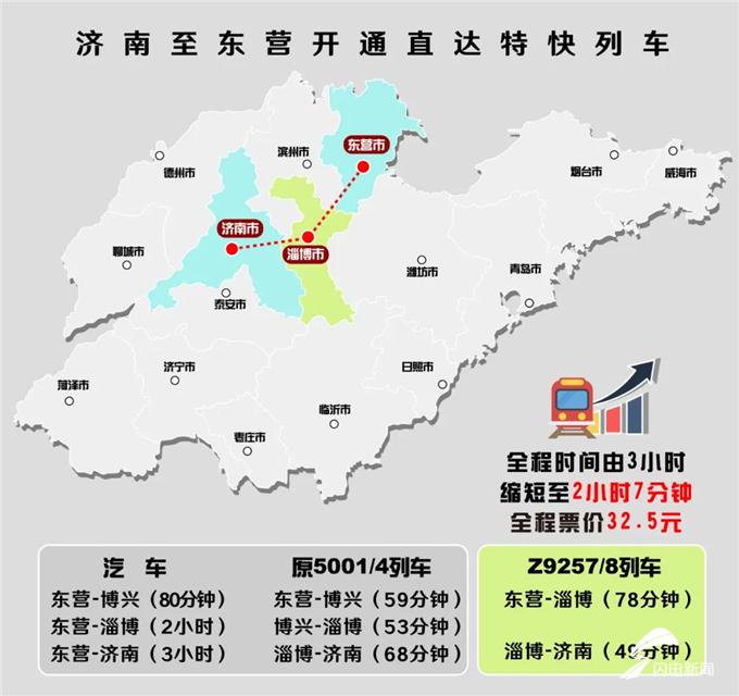 东营火车站将新增济南至东营直达快车! 当天往返,行程2小时7分钟