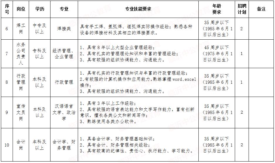 通知!临沂市水务集团招聘笔试时间推迟!