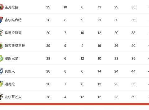 阿维斯10轮不胜,德尔加多将比武磊先降级,想回归鲁能也没戏