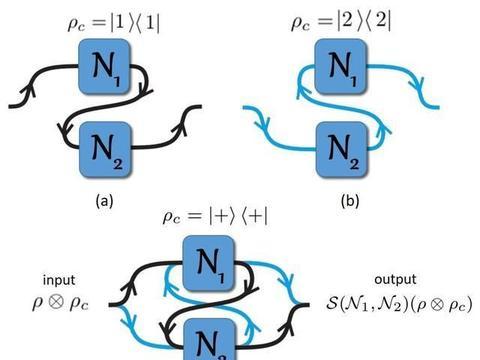 牛津大学:通过不确定因果顺序的叠加状态来制作量子冰箱