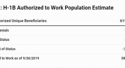 移民局首度公布H-1b工作签证数据:中国人只有印度人的十分之一