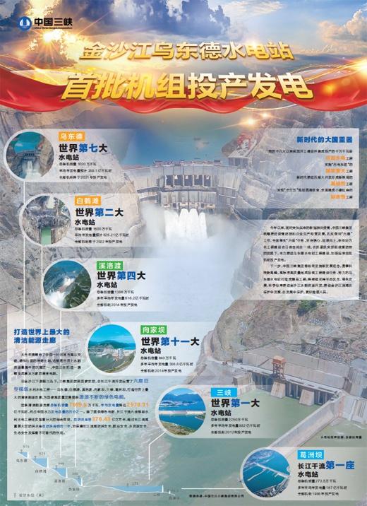 中国三峡金沙江乌东德水电站首批机组投产发电